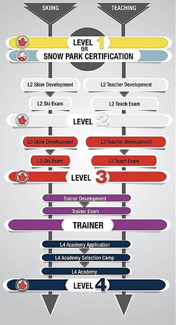 CSIA Certification Pathway
